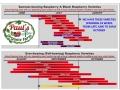 RASPBERRY Variety Ripening Schedule